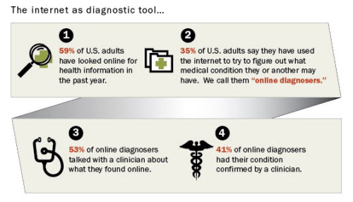 Graphic: Health Online 2013, Pew Research Center