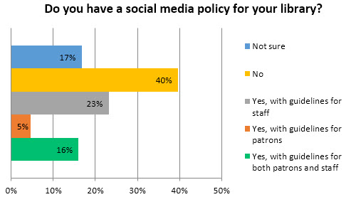 Social Media Policy Examples