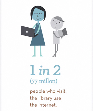 1 in 2 library visitors use the Internet