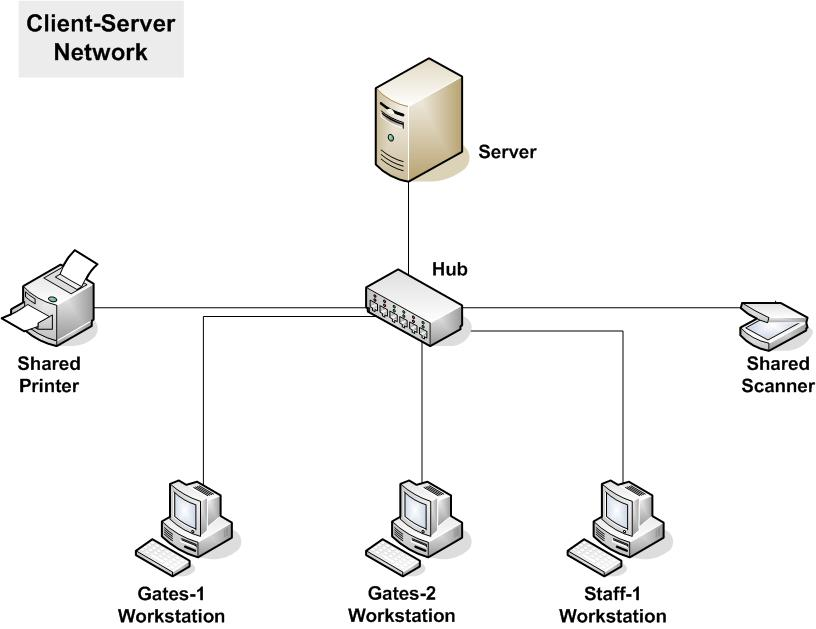 illustration of a client server network