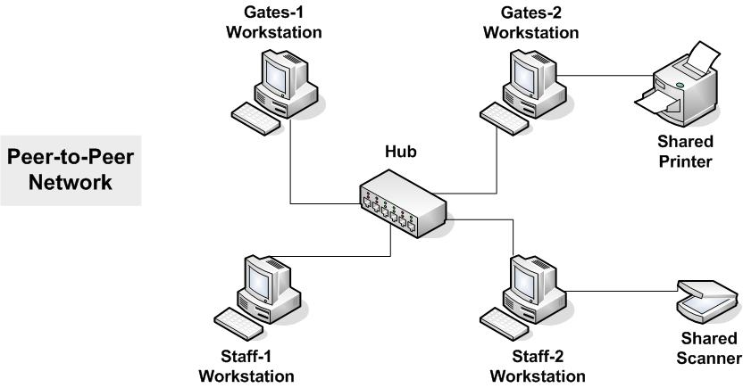 illustration of a peer to peer network